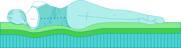 Hybrid mattresses establish perfect spinal alignment.