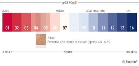Skin's protective mantle is mildly acidic