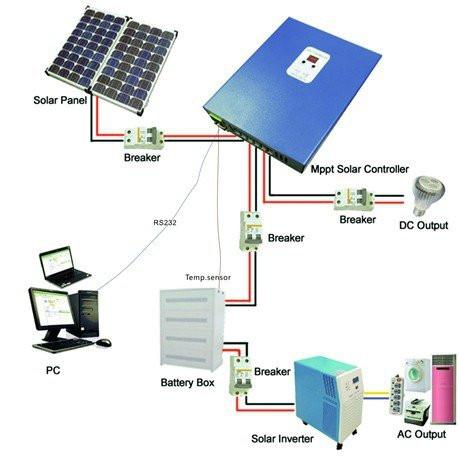 The Controller: Solar, Wind, or Hybrid