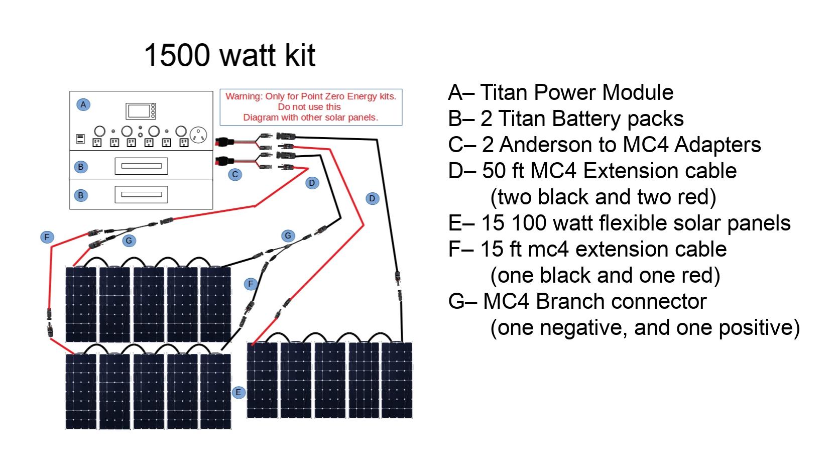 Picture of the Titan 1500 watt kit Diagram- Point Zero Energy Generators