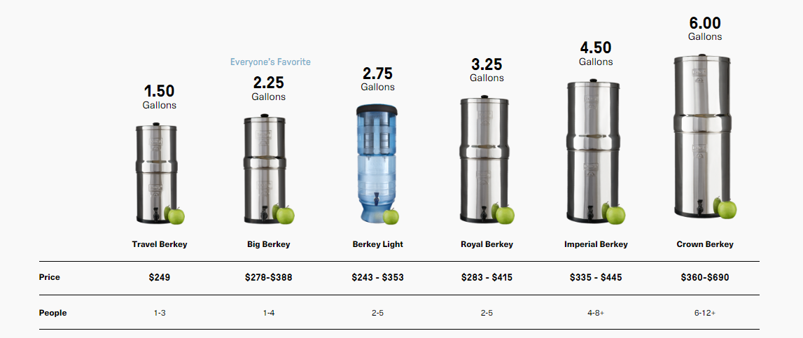 Berkey Sizes