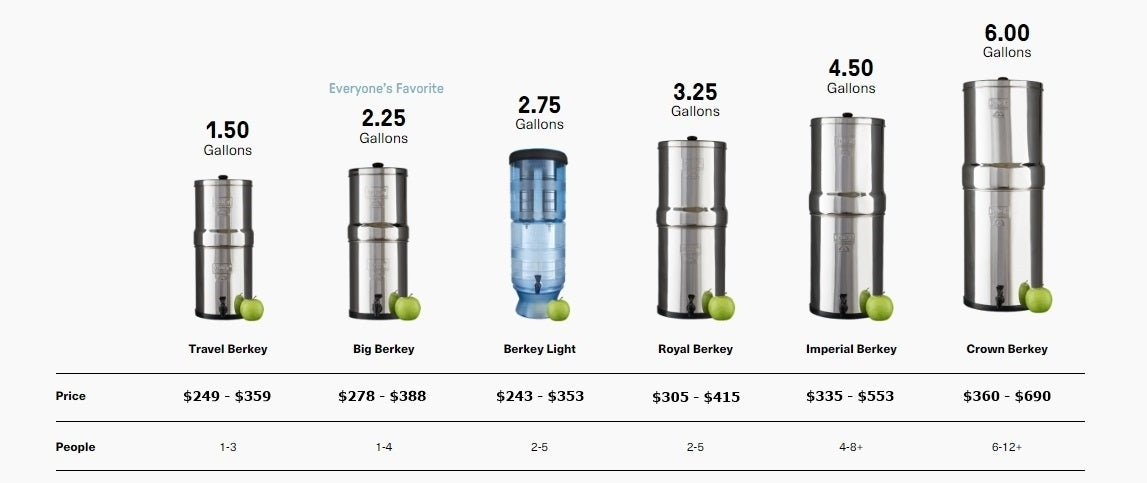Berkey Size Guide