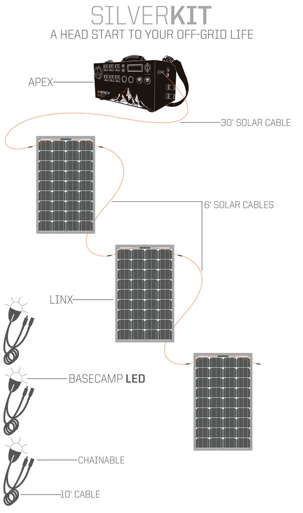 Inergy Apex Linx Silver Solar Generator Package