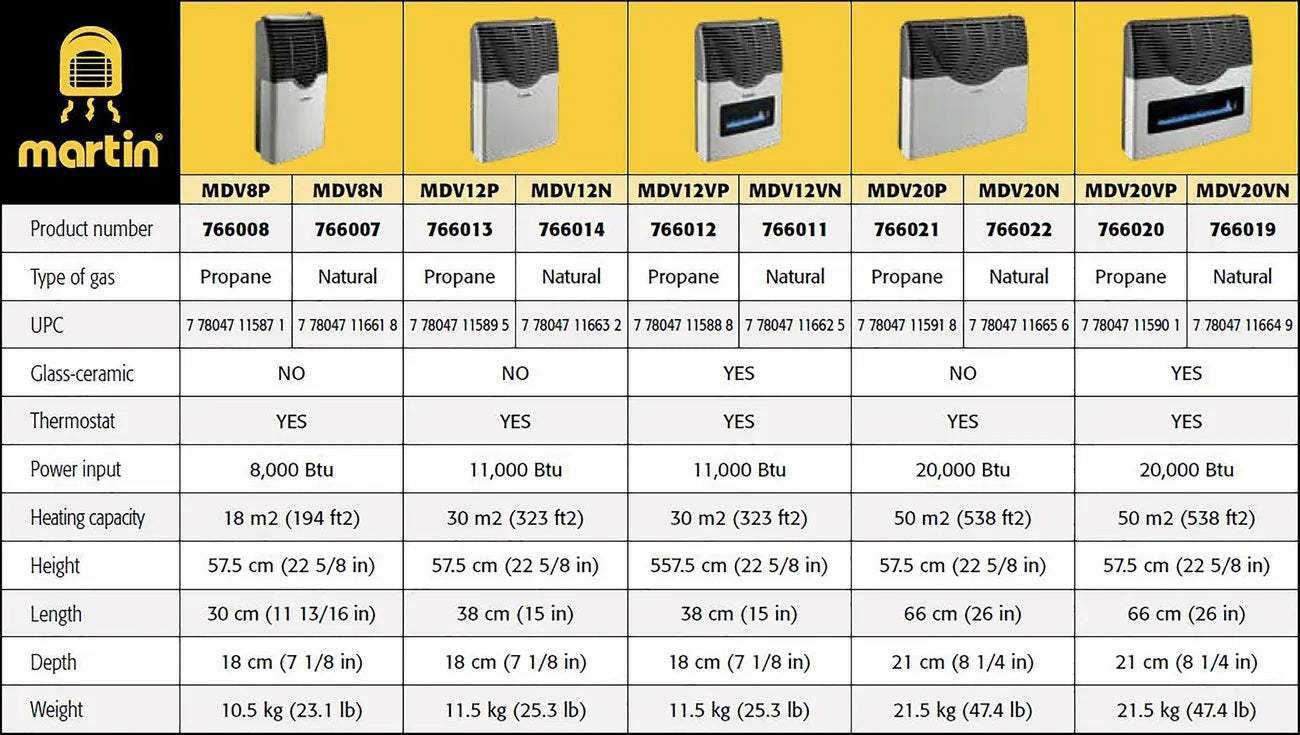 Picture of Martin Direct Vent Heaters Comparison Chart