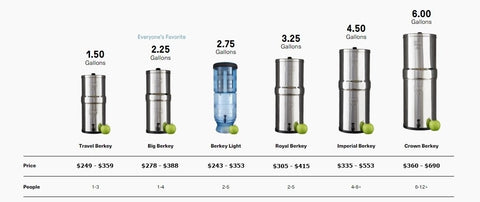 Picture of Berkey Size Guide Chart