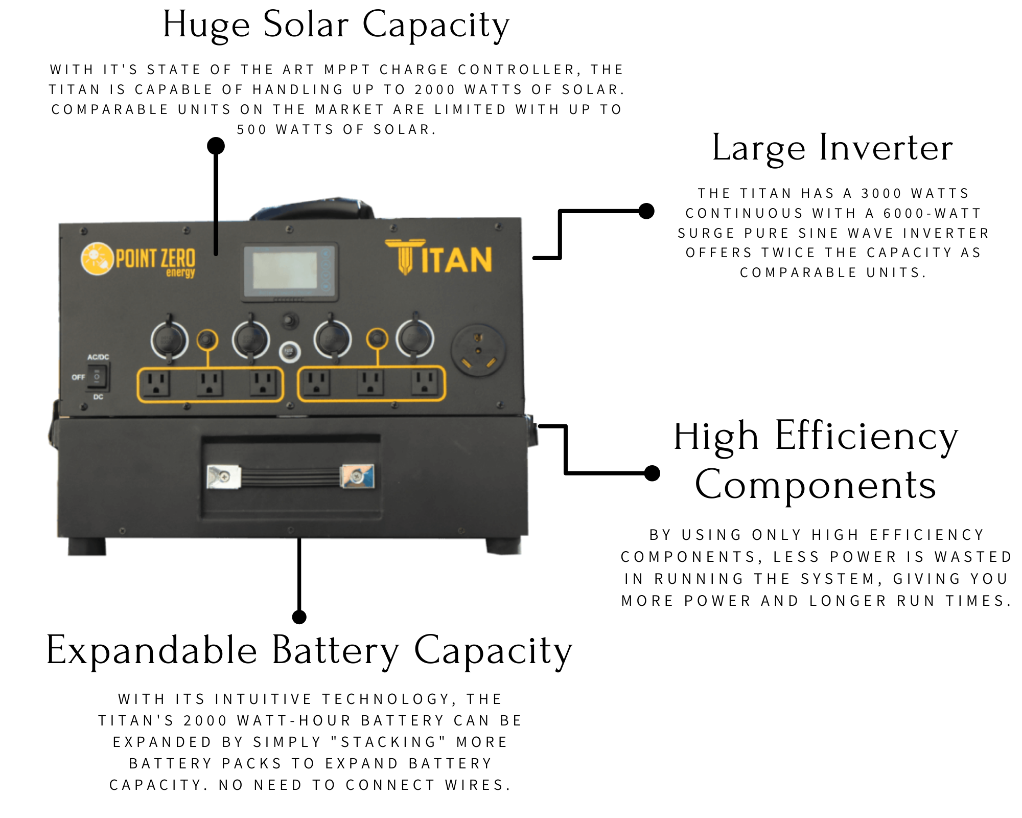 Picture of the Titan Solar Generator Features such as Huge Solar Capacity, Large Inverter, High Efficiency Components, and Expandable Battery Capacity- Point Zero Energy Generators
