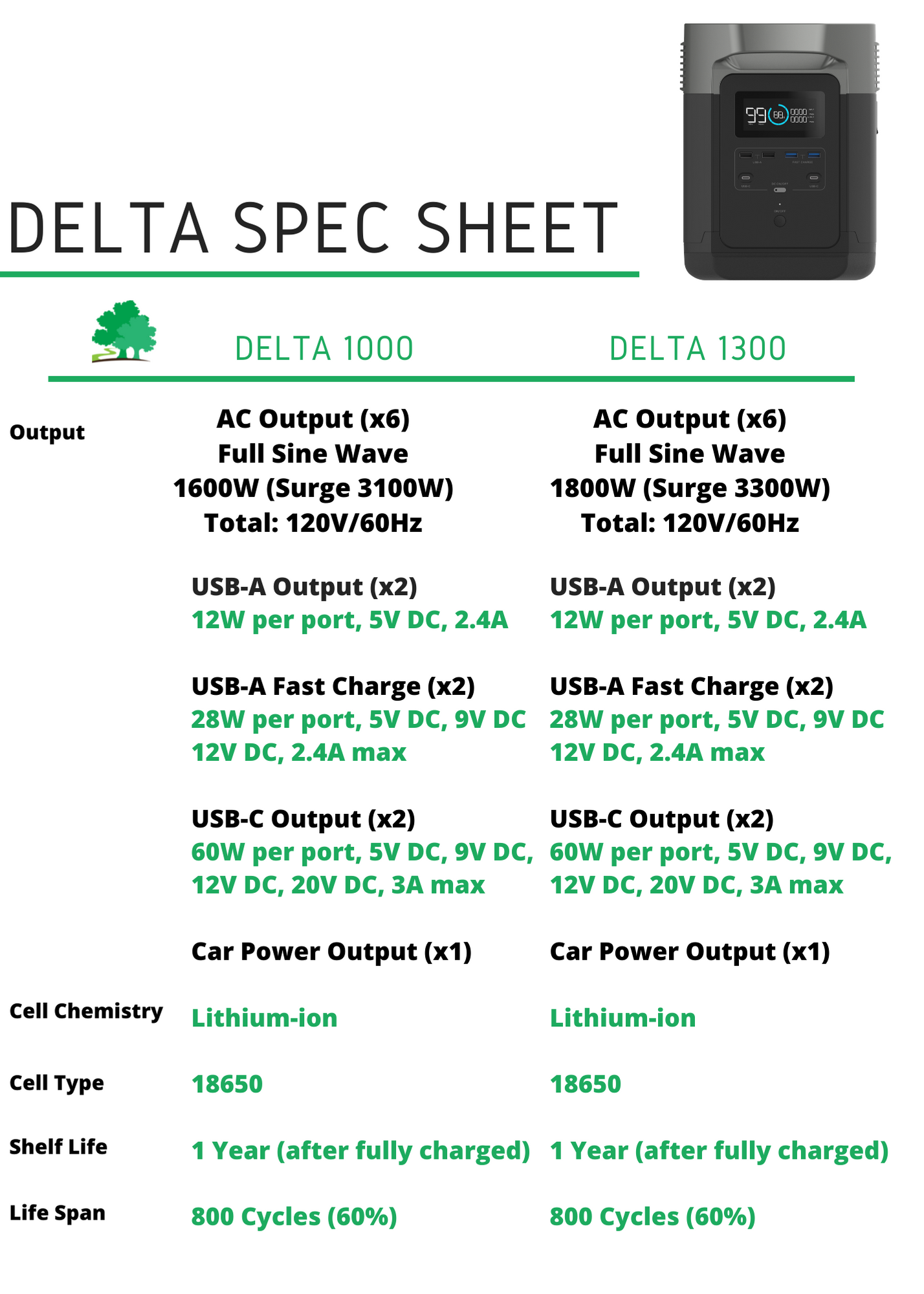 Ecoflow Delta Specifications