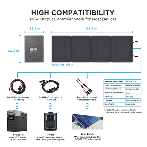Highlights of 110W Ecoflow Solar Panel