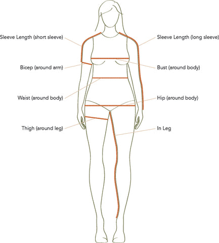 Body chart showing where to measure