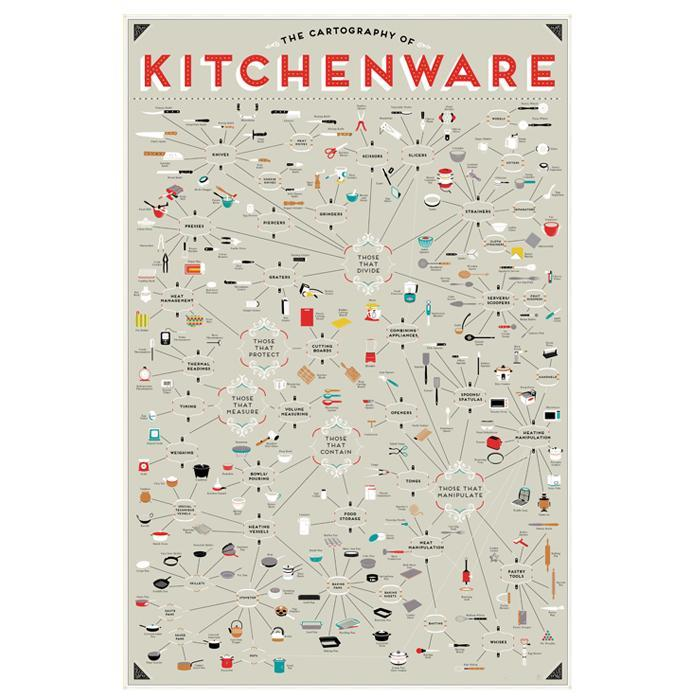 The Cartography Of Kitchenwares Wall Poster 61x91cm | Pop Chart Lab - - Pop Chart Lab - Yellow Octopus