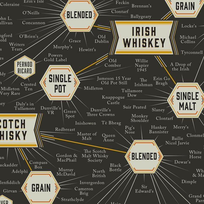 The Many Varieties of Whiskey Poster 61x45cm | Pop Chart Lab - - Pop Chart Lab - Yellow Octopus