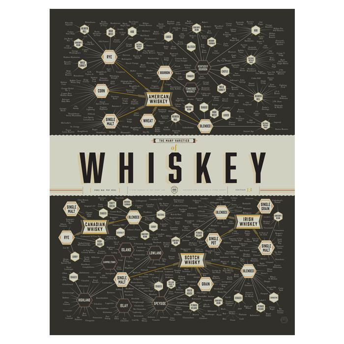 Pop Chart Lab The Many Varieties of Whiskey Poster 16x46cm | Pop Chart Lab
