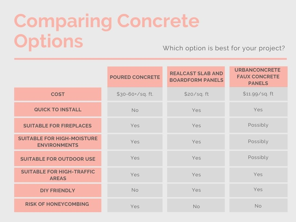 Infographic chart showing the comparison of different concrete options for wall projects. Real concrete vs. faux concrete