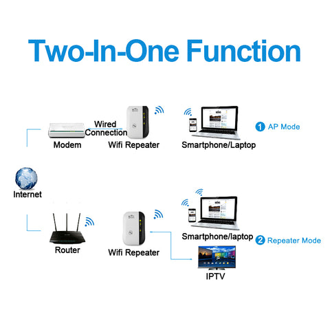 Image of Mini WiFi Repeater Wireless Wifi Signal Booster