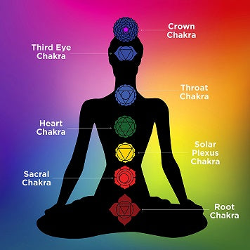 The Rights of the Seven Chakras ~ your energy and your health