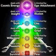 Chakras and personal formatting~