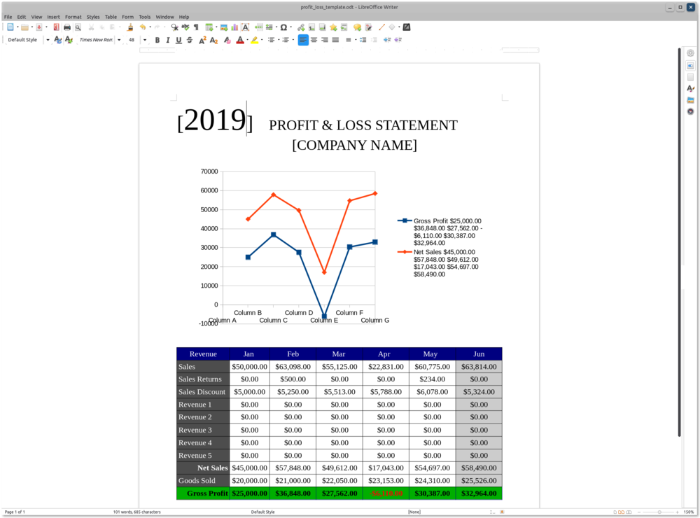 LibreOffice Calc with a spreadsheet showing profit and loss 2019