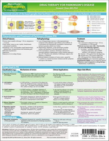 MemoCharts Pharmacology: Drug Therapy for Parkinson's Disease (Review chart)
