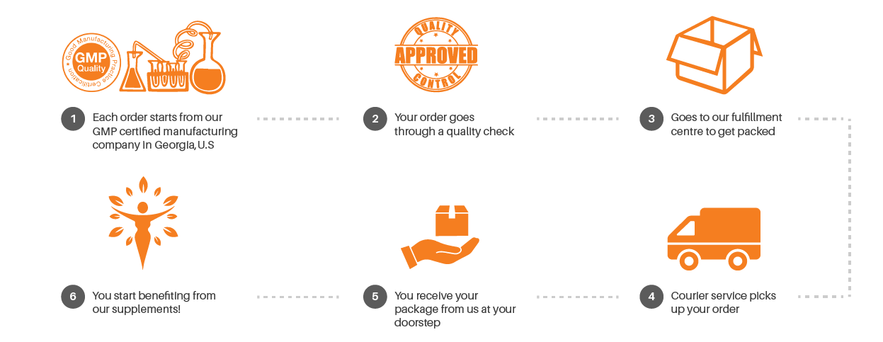 Shipping and fulfillment process