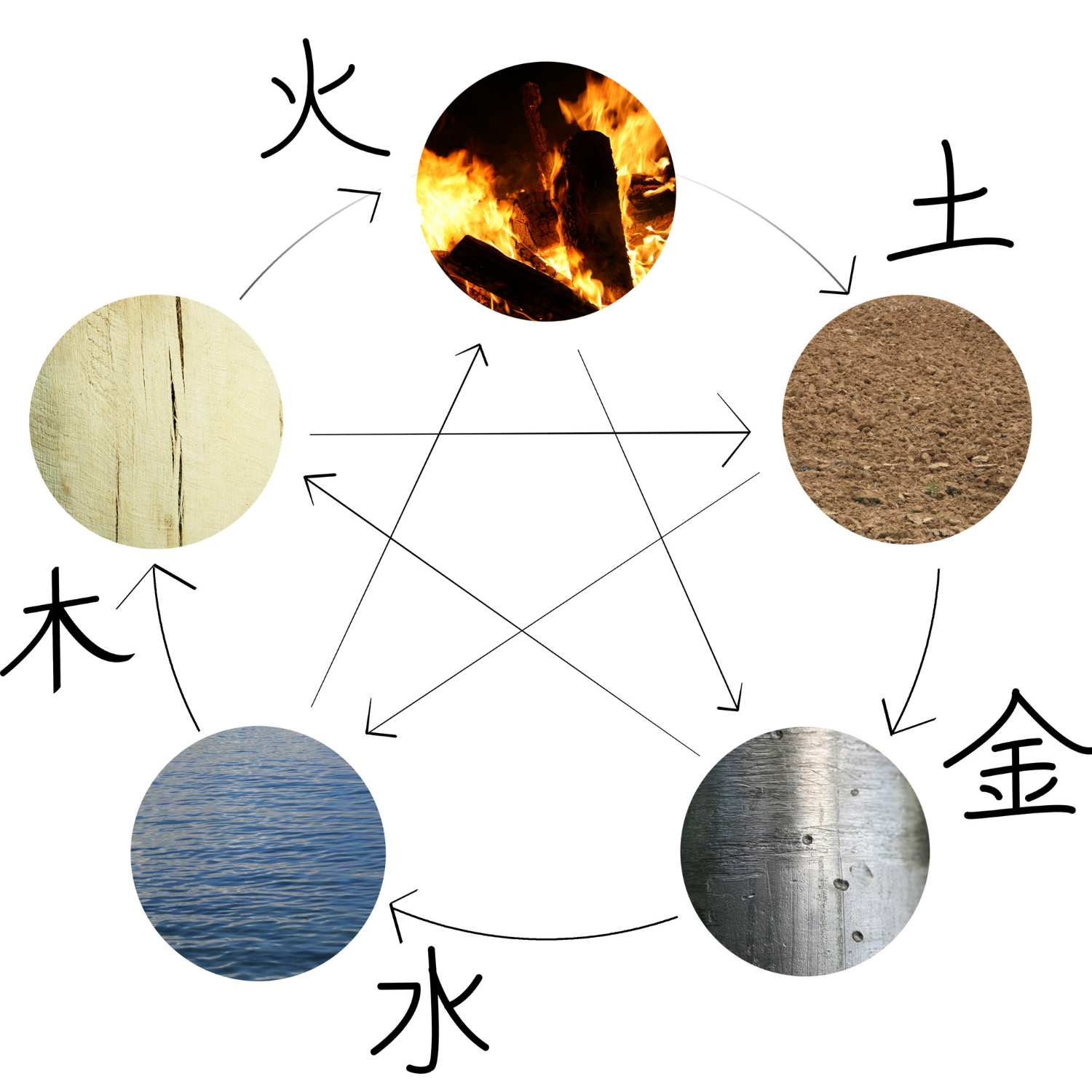The Five Feng Shui Elements