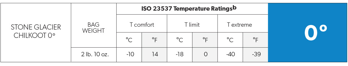 Chilkoot 0 temp rating