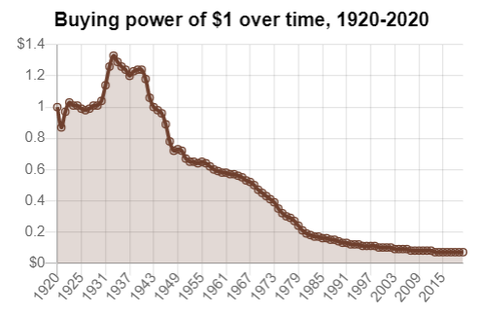 Buying-power-over-time-inflation-bitcoin-cryptocurrency