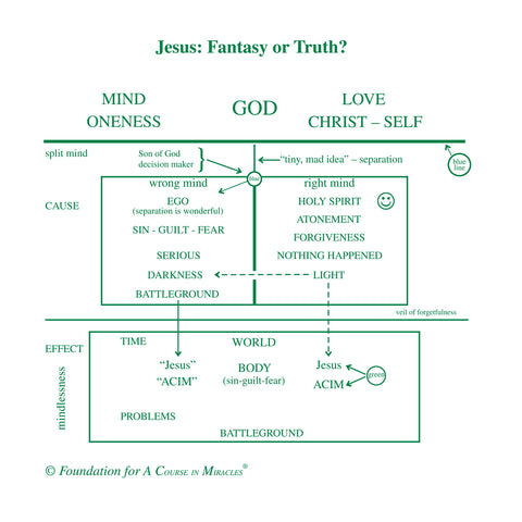 Jesus: Fantasy or Truth? [CD]