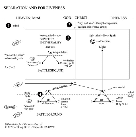 Separation and Forgiveness: The Four Splits and Their Undoing [CD]