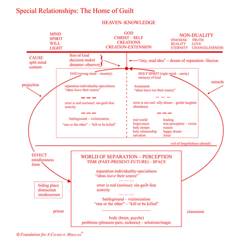 Special Relationships: The Home of Guilt [MP3]