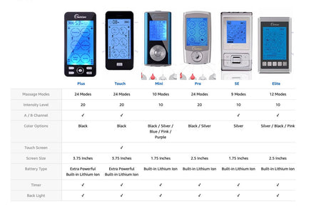 Differences Between TechCare Tens Units