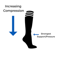 How Compression Works