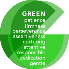 Aura Photo Green Keywords