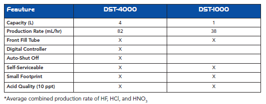 Features of Savillex's DST-1000 and DST-4000 Acid Purification Systems.