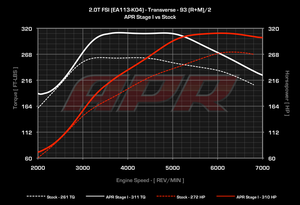 APR High Output 2.0T ECU Upgrade