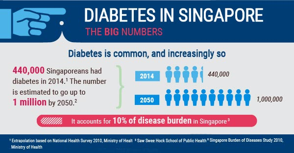 Diabetes: A Very Serious Problem