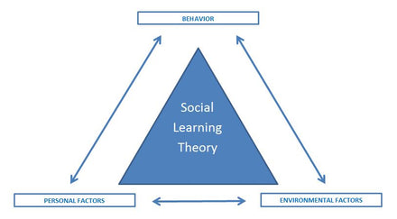 The theory of Social Learning by Bandura