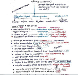 Environment,Ecology,Soil Handwritten Free Soft Copy