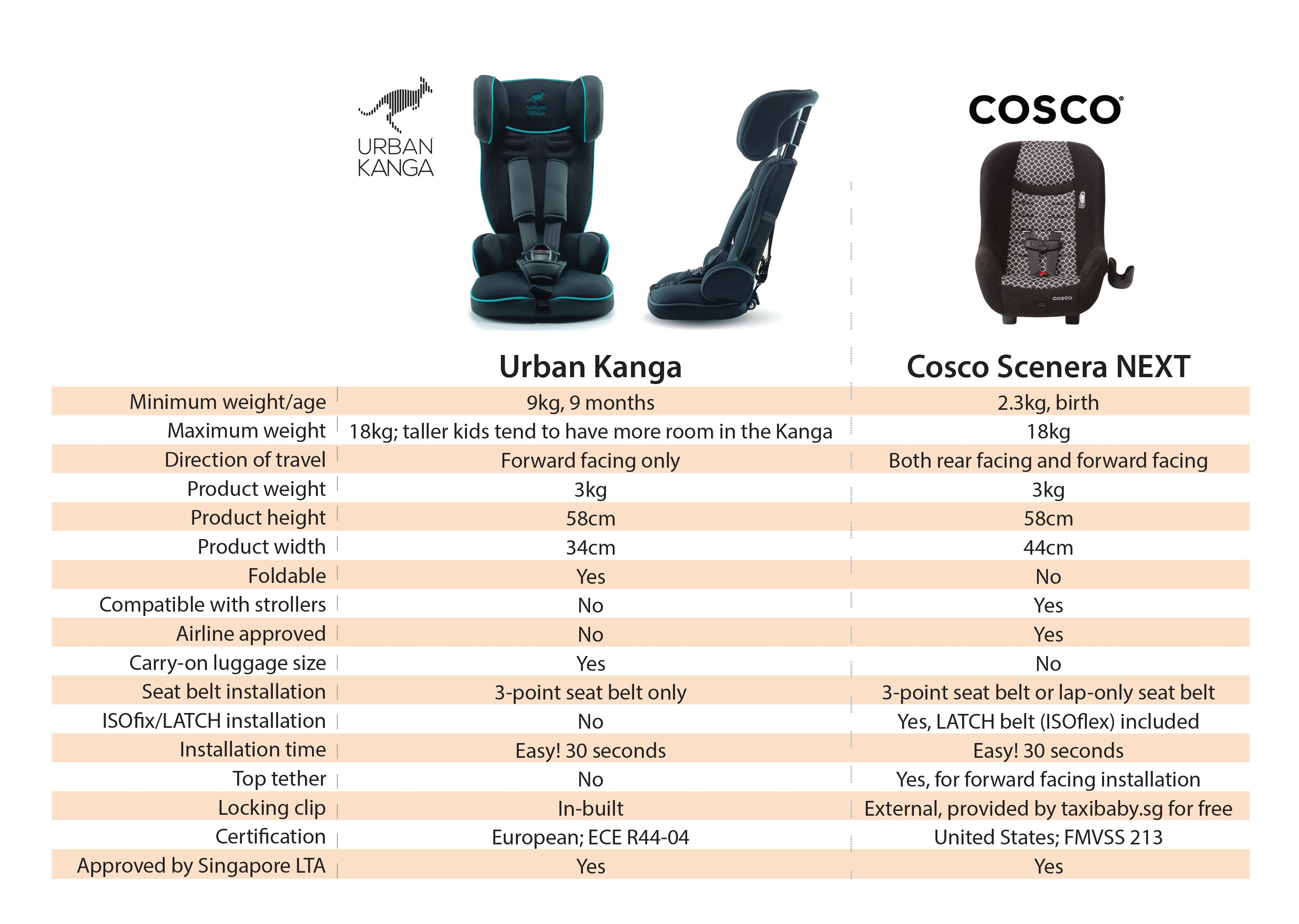 cosco vs urban kanga