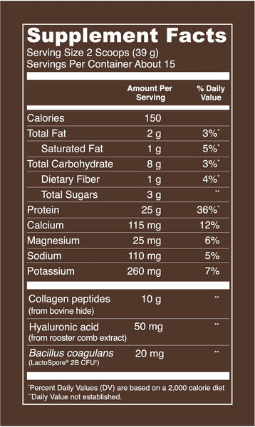 Collagen Whey Dark Chocolate Supplement Facts. Serving Size: 2 Scoops (38g). Servings per container: about 15. Per Serving values - Calories: 150. Total Fat: 2 g (3% DV). Saturated Fat: 1g (5% DV). Total Carbohydrate: 8 g (3% DV). Dietary Fiber: 1g (4% DV). Total Sugars: 3g. Protein: 25 g (36% DV). Calcium: 115 mg (12% DV). Magnesium: 25 mg (6% DV). Sodium: 110 mg (5% DV). Potassium: 260 mg (7% DV). Collagen Peptides (from bovine hide): 10 g. Hyaluronic Acid (from rooster comb extract): 50 mg. Bacillus coagulans (LactoSpore 2B CFU): 20 mg).