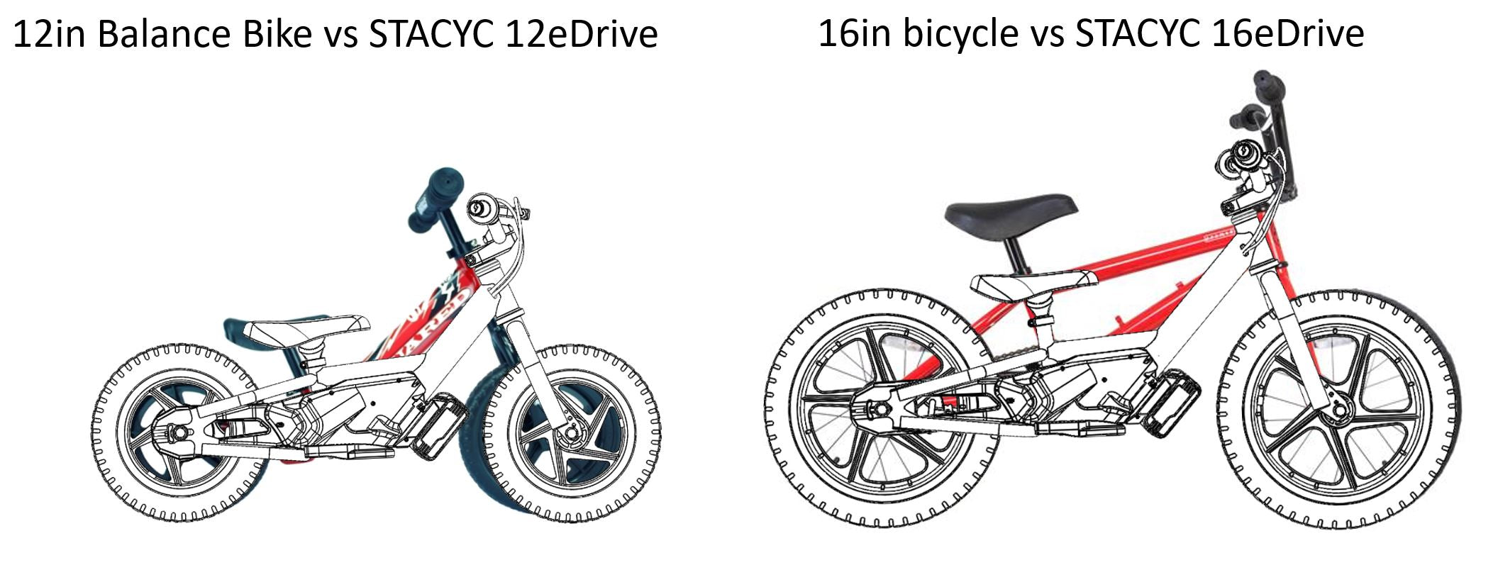 12 and 16 eDrive comparison to balance bike and bicycle