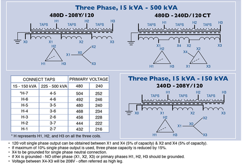 L15 30p Wiring Three Phase Diagram - Schematic Diagrams