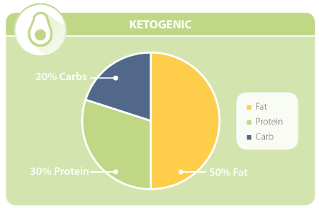 Ratio Graph of macronutrients within a ketogenic diet | HealthMasters