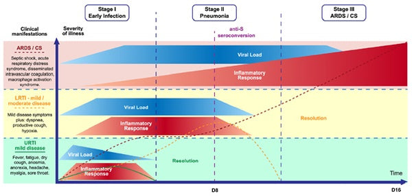Figure2 Spectrum of severity and stages of COVID-19 HealthMasters