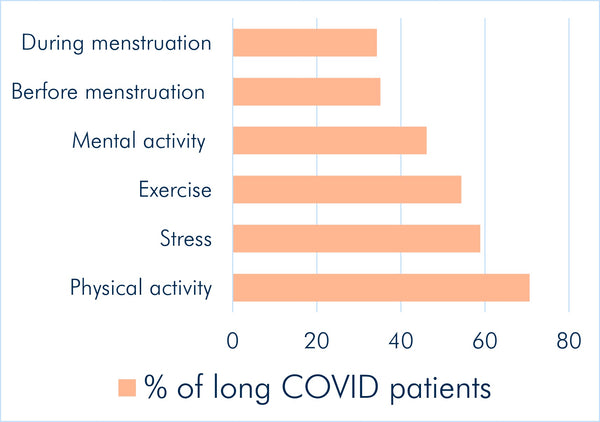 Figure4 Top triggers of post-exertional malaise in long COVID patients. HealthMasters