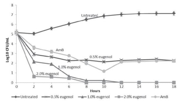 Figure 2 Graph of growth curve presented as log10 CFUml vs. incubation time