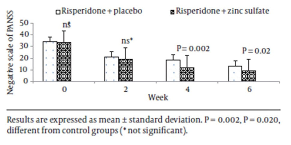 Metagenics CalmX Figure 6: The reduction of negative symptoms in patients with schizophrenia with the combination of rispiridone plus zinc.