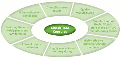 Metagenics Classic TCM 10% of RRP Diagram | HealthMasters