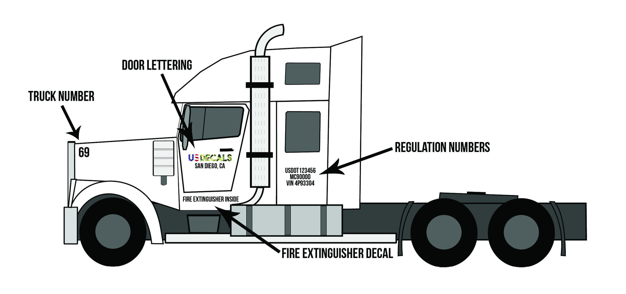 Commercial vehicle instructions fmcsa us decals for What is a motor carrier