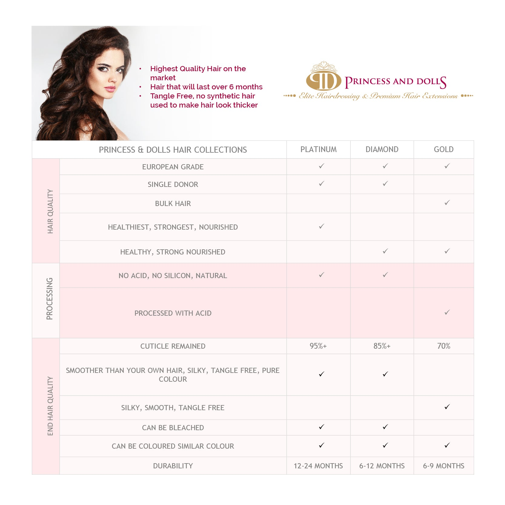 Princess & Dolls Hair Collection Chart