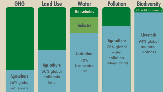 Our food system's global impact. Source: Our World in Data.